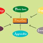 Formation Evangélisation.